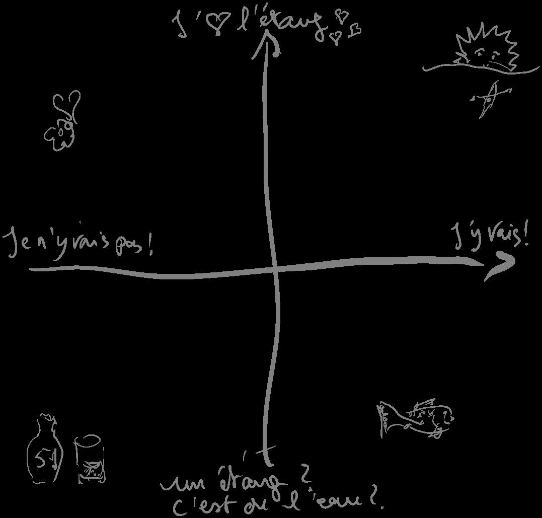 Cartographie sociologique